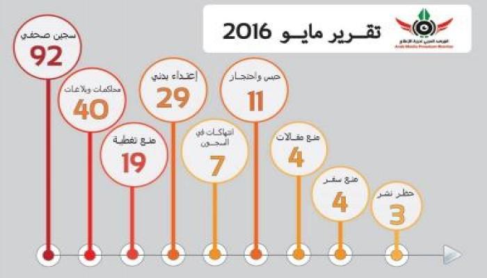 اعتقال وضرب واقتحام.. أحوال الصحافة في 15 شهرا