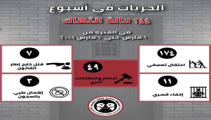 244 جريمة ارتكبتها عصابة الانقلاب في 7 أيام