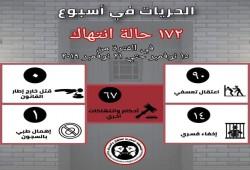 172 انتهاكًا خلال أسبوع واعتقال مسيحي وصحفي