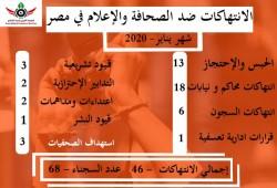 المرصد العربي: 46 انتهاكا لحرية الصحافة في مصر خلال يناير 2020