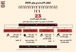 """""""المبادرة المصرية"""": 23 حكمًا بالإعدام و36 إحالة إلى المفتي خلال يناير فقط"""