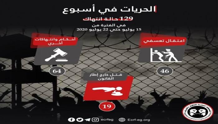 استمرار تدوير المعتقلين.. و129 انتهاكا للعسكر فى أسبوع