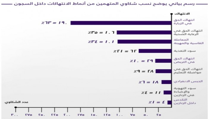 منظمة حقوقية توثق 300 شهادة موثقة لانتهاكات وتعذيب المعتقلين في السجون