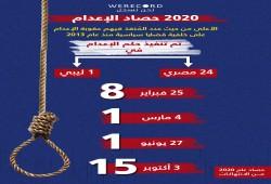 """""""نحن نسجل"""":  2020 الأعلى في تنفيذ أحكام الإعدام الظالمة منذ عام 2013"""