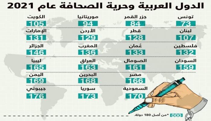 """مراسلون بلا حدود: """"مصر"""" في المركز 166  بمؤشر حرية الصحافة"""
